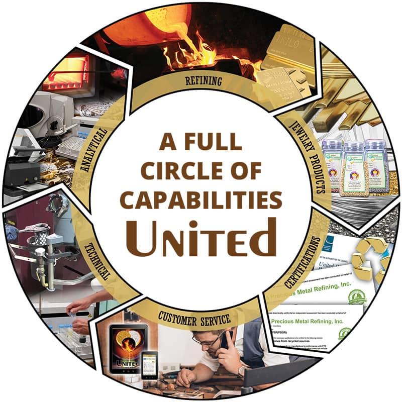 A Full Circle of Capabilities